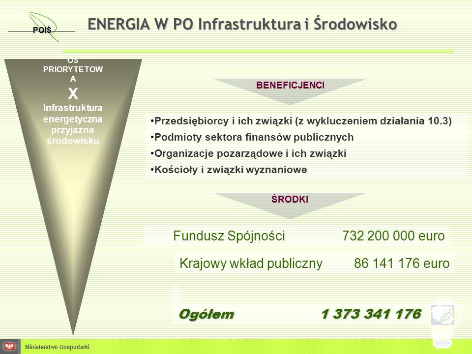 Przedsiębiorcy i ich związki (z wykluczeniem działania 10.3) Podmioty sektora finansów publicznych Organizacje pozarządowe i ich związki Kościoły i związki wyznaniowe BENEFICJENCI ŚRODKI OŚ PRIORYTETOW A X Infrastruktura energetyczna przyjazna środowisku Fundusz Spójności 732 200 000 euro Krajowy wkład publiczny 86 141 176 euro Ogółem 1 373 341 176 euro POIŚ Ministerstwo Gospodarki ENERGIA W PO Infrastruktura i Środowisko