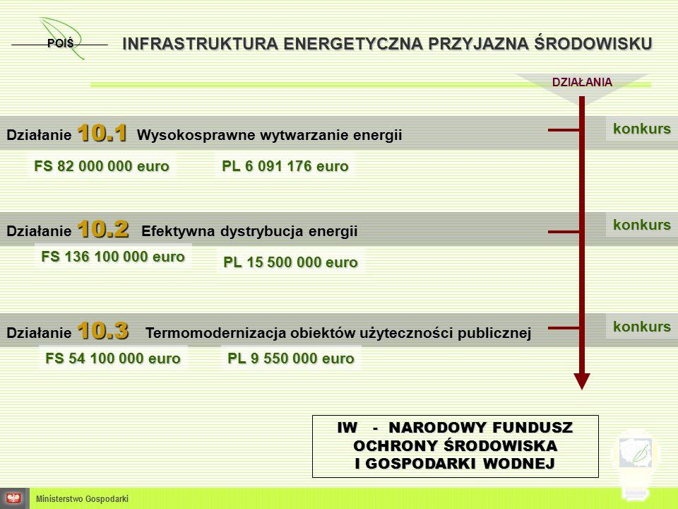 POIŚ Ministerstwo Gospodarki DZIAŁANIA INFRASTRUKTURA ENERGETYCZNA PRZYJAZNA ŚRODOWISKU 10.1 Działanie 10.1 Wysokosprawne wytwarzanie energii 10.2 Działanie 10.2 Efektywna dystrybucja energii 10.3 Działanie 10.3 Termomodernizacja obiektów użyteczności publicznej FS 82 000 000 euro PL 6 091 176 euro PL 15 500 000 euro PL 9 550 000 euro FS 136 100 000 euro FS 54 100 000 euro konkurs konkurs konkurs IW - NARODOWY FUNDUSZ OCHRONY ŚRODOWISKA I GOSPODARKI WODNEJ