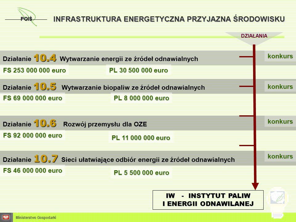 POIŚ Ministerstwo Gospodarki Cel: zwiększenie bezpieczeństwa energetycznego państwa DZIAŁANIE 11.1 ROZWÓJ SYSTEMÓW PRZESYŁOWYCH ENERGII ELEKTRYCZNEJ, GAZU ZIEMNEGO I ROPY NAFTOWEJ ORAZ BUDOWA I ROZBUDOWA MAGAZYNÓW GAZU ZIEMNEGO TYPY PROJEKTÓW Budowa gazociągów: Gostynin-Płock Piotrków Trybunalski - Tworóg, Niechorze-Płoty Świnoujście-Szczecin Szczecin-Lwówek Mogilno-Odolanów Budowa Podziemnych Magazynów Gazu: PMG Wierzchowice PMG Mechelinki PMG Strachocina PMG Mogilno Budowa rurociągu naftowego Brody-Płock Budowa terminala LNG Połączenie elektroenergetyczne Polska-Litwa