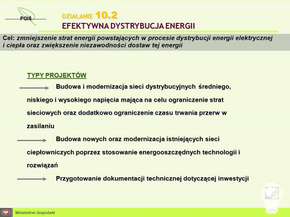POIŚ Ministerstwo Gospodarki Cel: zmniejszenie strat energii powstających w procesie dystrybucji energii elektrycznej i ciepła oraz zwiększenie niezawodności dostaw tej energii DZIAŁANIE 10.2 EFEKTYWNA DYSTRYBUCJA ENERGII TYPY PROJEKTÓW Budowa i modernizacja sieci dystrybucyjnych średniego, niskiego i wysokiego napięcia mająca na celu ograniczenie strat sieciowych oraz dodatkowo ograniczenie czasu trwania przerw w zasilaniu Budowa nowych oraz modernizacja istniejących sieci ciepłowniczych poprzez stosowanie energooszczędnych technologii i rozwiązań Przygotowanie dokumentacji technicznej dotyczącej inwestycji