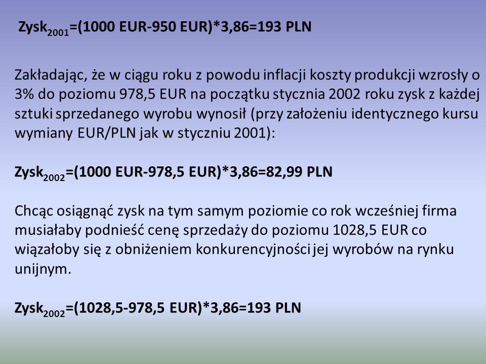 Zakładając, że w ciągu roku z powodu inflacji koszty produkcji wzrosły o 3% do poziomu 978,5 EUR na początku stycznia 2002 roku zysk z każdej sztuki sprzedanego wyrobu wynosił (przy założeniu identycznego kursu wymiany EUR/PLN jak w styczniu 2001): Zysk 2002 =(1000 EUR-978,5 EUR)*3,86=82,99 PLN Chcąc osiągnąć zysk na tym samym poziomie co rok wcześniej firma musiałaby podnieść cenę sprzedaży do poziomu 1028,5 EUR co wiązałoby się z obniżeniem konkurencyjności jej wyrobów na rynku unijnym.