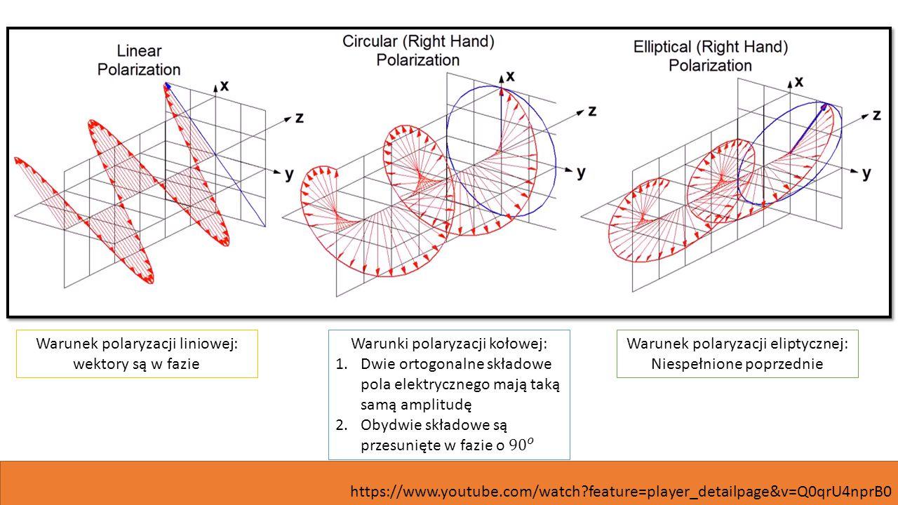 https://www.youtube.com/watch?feature=player_detailpage&v=Q0qrU4nprB0 Warunek polaryzacji liniowej: wektory są w fazie Warunek polaryzacji eliptycznej: Niespełnione poprzednie