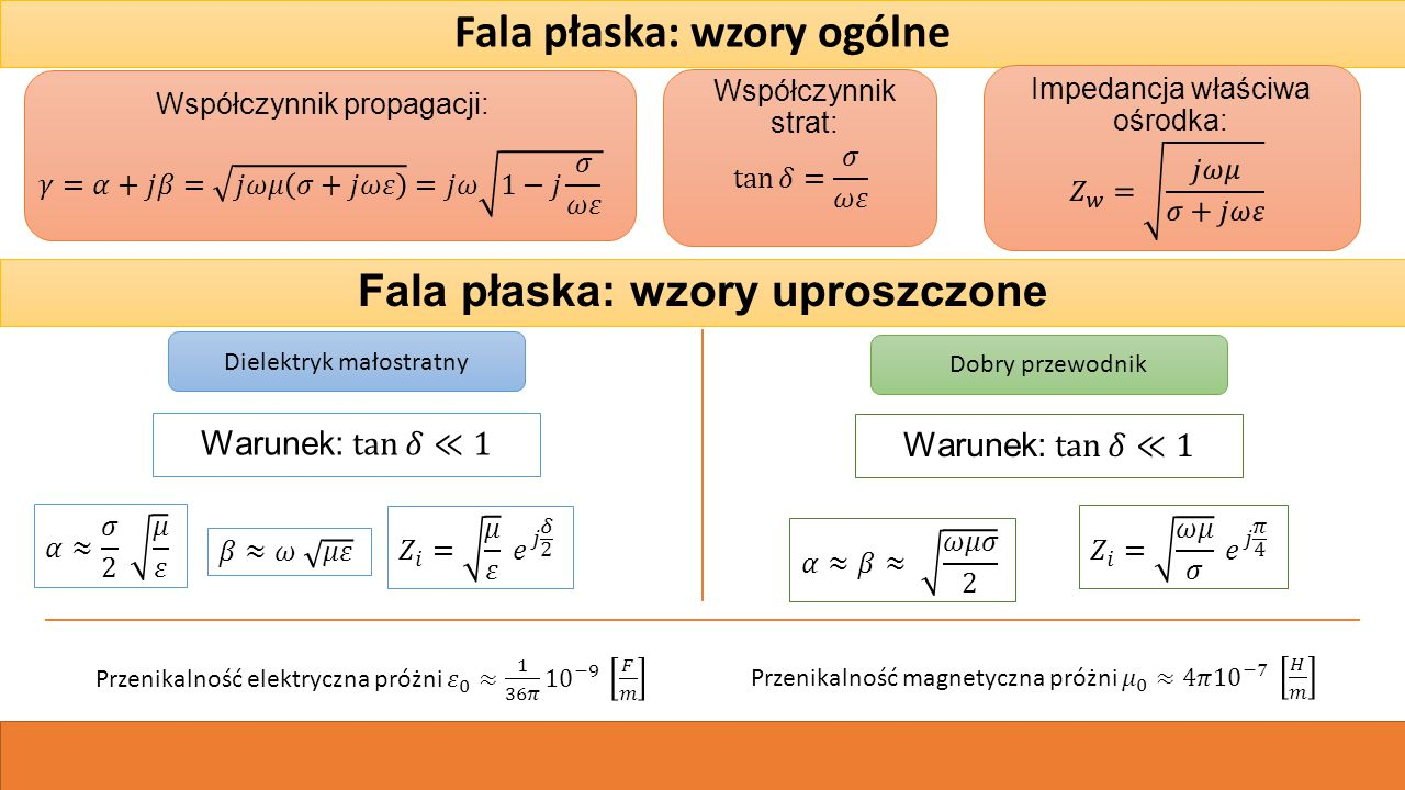 Fala płaska: wzory ogólne Współczynnik propagacji: Współczynnik strat: Impedancja właściwa ośrodka: Fala płaska: wzory uproszczone Dielektryk małostratny Dobry przewodnik