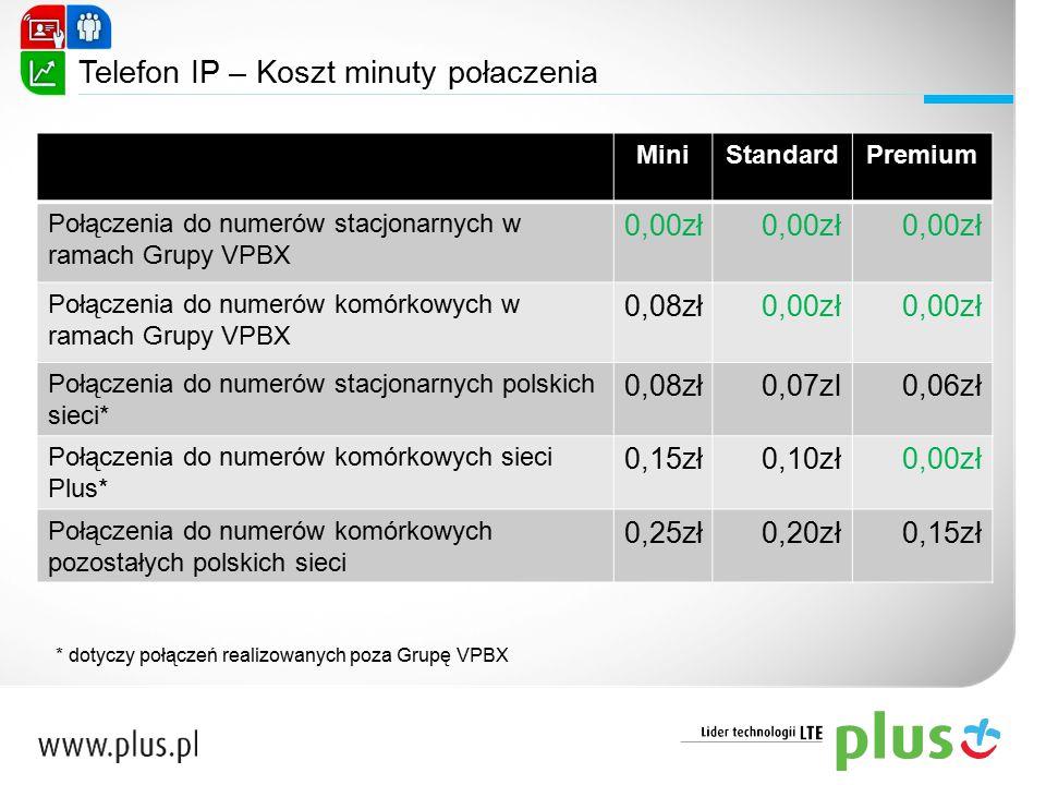 MiniStandardPremium Połączenia do numerów stacjonarnych w ramach Grupy VPBX 0,00zł Połączenia do numerów komórkowych w ramach Grupy VPBX 0,08zł0,00zł