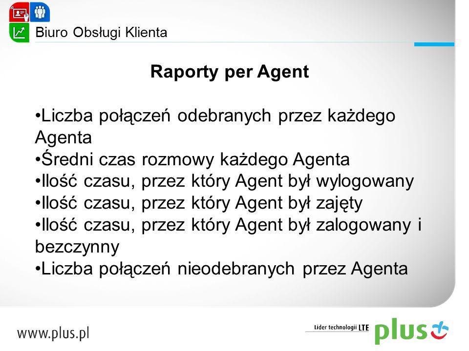 Raporty per Agent Liczba połączeń odebranych przez każdego Agenta Średni czas rozmowy każdego Agenta Ilość czasu, przez który Agent był wylogowany Ilo