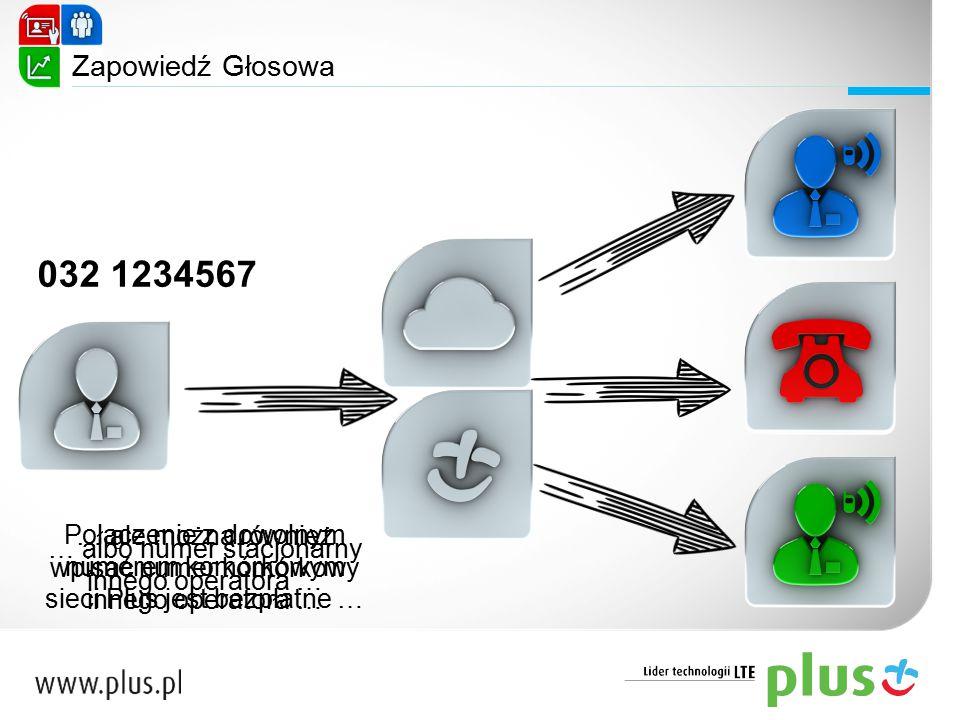 Zapowiedź Głosowa 032 1234567 Połączenie z dowolnym numerem komórkowym sieci Plus jest bezpłatne … … ale można również wpisać numer komórkowy innego o