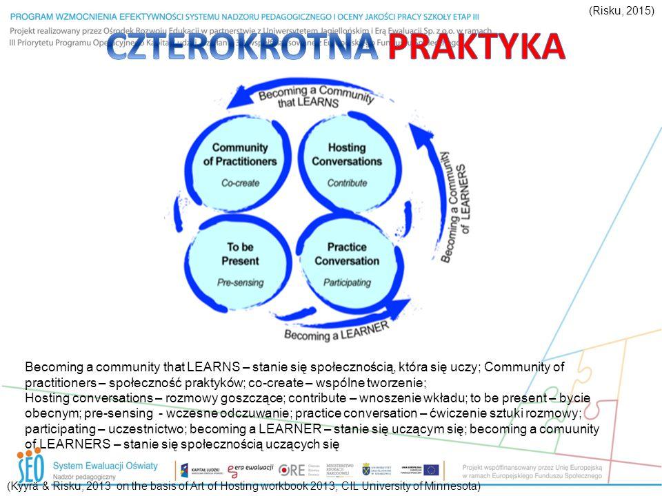 (Kyyrä & Risku, 2013 on the basis of Art of Hosting workbook 2013, CIL University of Minnesota) Becoming a community that LEARNS – stanie się społeczn