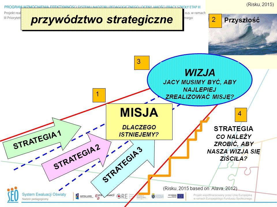 przywództwo strategiczne STRATEGIA 2 STRATEGIA 3 2 MISJA DLACZEGO ISTNIEJEMY? 1 WIZJA JACY MUSIMY BYĆ, ABY NAJLEPIEJ ZREALIZOWAĆ MISJĘ? 3 4 (Risku, 20