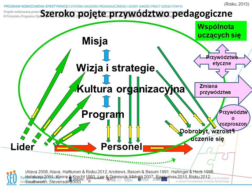 Szeroko pojęte przywództwo pedagogiczne Lider Personel Wizja i strategie Misja Wspólnota uczących się (Alava 2008; Alava, Halttunen & Risku 2012; Andr