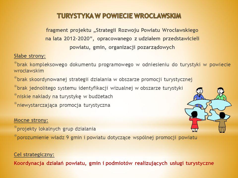 """fragment projektu """"Strategii Rozwoju Powiatu Wrocławskiego na lata 2012-2020 , opracowanego z udziałem przedstawicieli powiatu, gmin, organizacji pozarządowych Słabe strony: * brak kompleksowego dokumentu programowego w odniesieniu do turystyki w powiecie wrocławskim * brak skoordynowanej strategii działania w obszarze promocji turystycznej * brak jednolitego systemu identyfikacji wizualnej w obszarze turystyki * niskie nakłady na turystykę w budżetach * niewystarczająca promocja turystyczna Mocne strony: * projekty lokalnych grup działania * porozumienie władz 9 gmin i powiatu dotyczące wspólnej promocji powiatu Cel strategiczny: Koordynacja działań powiatu, gmin i podmiotów realizujących usługi turystyczne"""