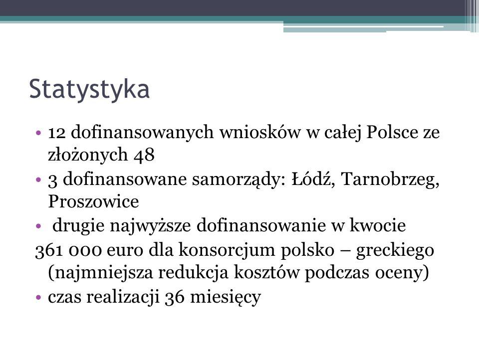 Statystyka 12 dofinansowanych wniosków w całej Polsce ze złożonych 48 3 dofinansowane samorządy: Łódź, Tarnobrzeg, Proszowice drugie najwyższe dofinan