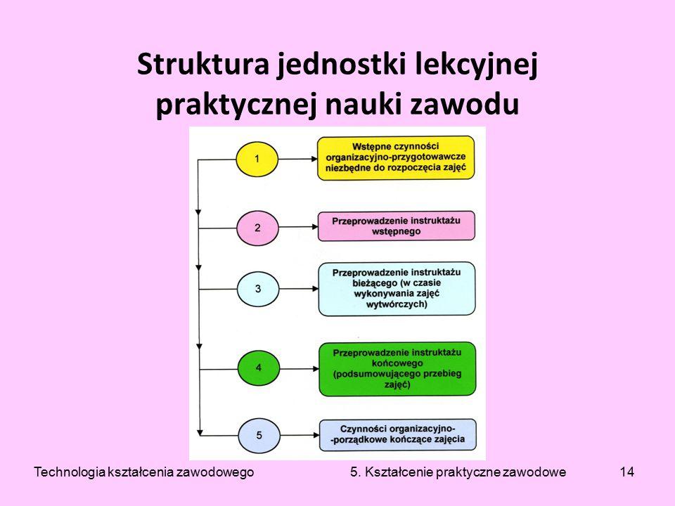 14 Struktura jednostki lekcyjnej praktycznej nauki zawodu Technologia kształcenia zawodowego 5. Kształcenie praktyczne zawodowe