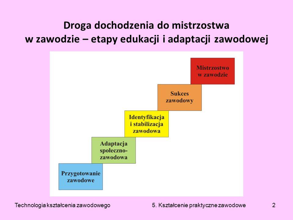 13 Metoda przewodniego tekstu cd.Technologia kształcenia zawodowego 5.