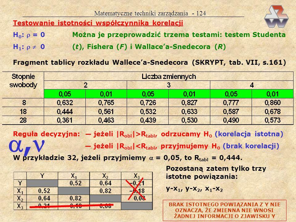 Matematyczne techniki zarządzania - 123 Efekt katalityczny x1x1 x1x1 x2x2 R 2 =0,25R 2 =0,52R 2 =0,66 x2x2 DWIE ZMIENNE DAJĄ RAZEM MNIEJ INFOR- MACJI