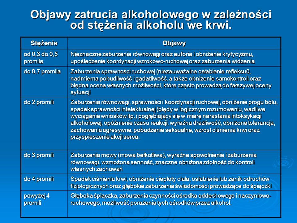 Objawy zatrucia alkoholowego w zależności od stężenia alkoholu we krwi. Stężenie Objawy od 0,3 do 0,5 promila Nieznaczne zaburzenia równowagi oraz euf
