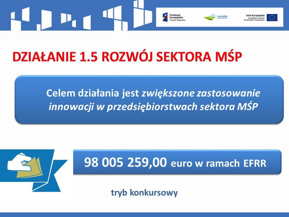 Celem działania jest zwiększone zastosowanie innowacji w przedsiębiorstwach sektora MŚP 98 005 259,00 euro w ramach EFRR tryb konkursowy
