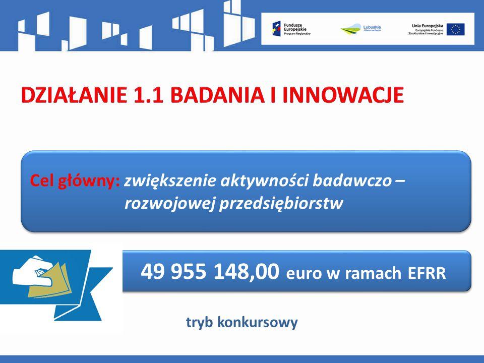 Cel główny: zwiększenie aktywności badawczo – rozwojowej przedsiębiorstw 49 955 148,00 euro w ramach EFRR tryb konkursowy