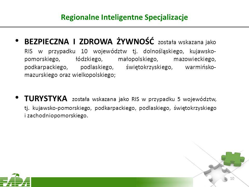 Regionalne Inteligentne Specjalizacje BEZPIECZNA I ZDROWA ŻYWNOŚĆ została wskazana jako RIS w przypadku 10 województw tj. dolnośląskiego, kujawsko- po