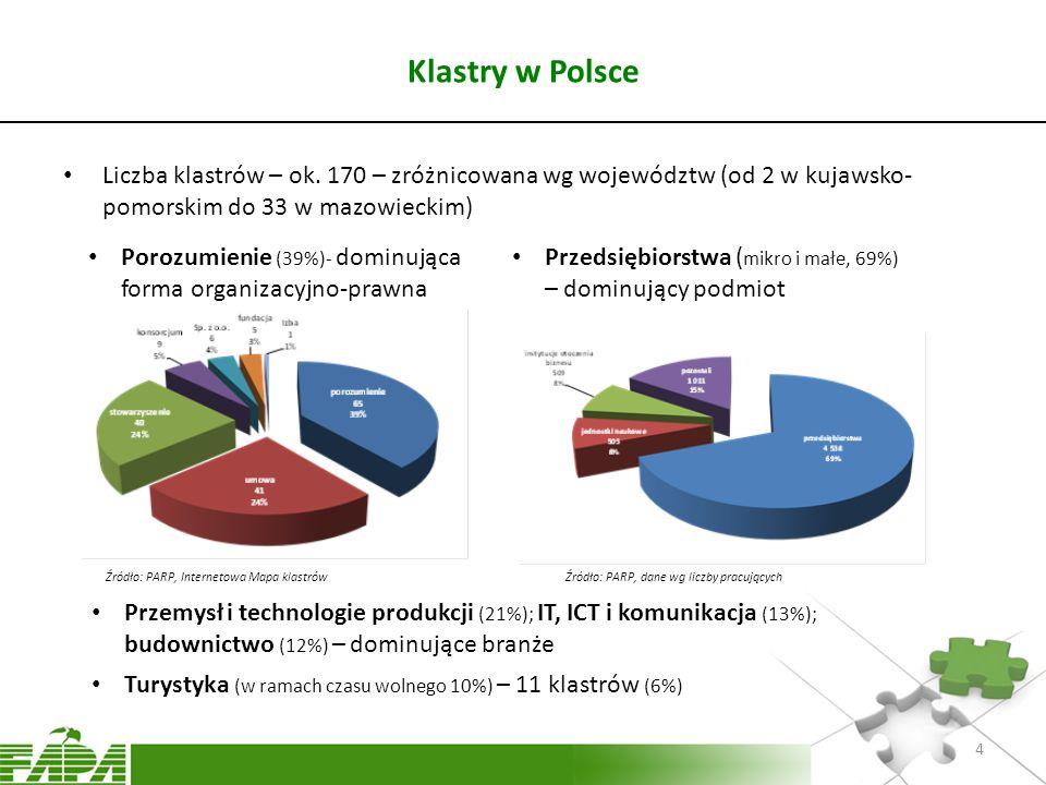 Klastry w Polsce Liczba klastrów – ok. 170 – zróżnicowana wg województw (od 2 w kujawsko- pomorskim do 33 w mazowieckim) Porozumienie (39%)- dominując