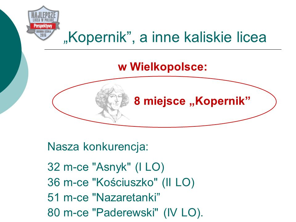 """""""Kopernik , a inne kaliskie licea w Wielkopolsce: 8 miejsce """"Kopernik Nasza konkurencja: 32 m-ce Asnyk (I LO) 36 m-ce Kościuszko (II LO) 51 m-ce Nazaretanki 80 m-ce Paderewski (IV LO)."""