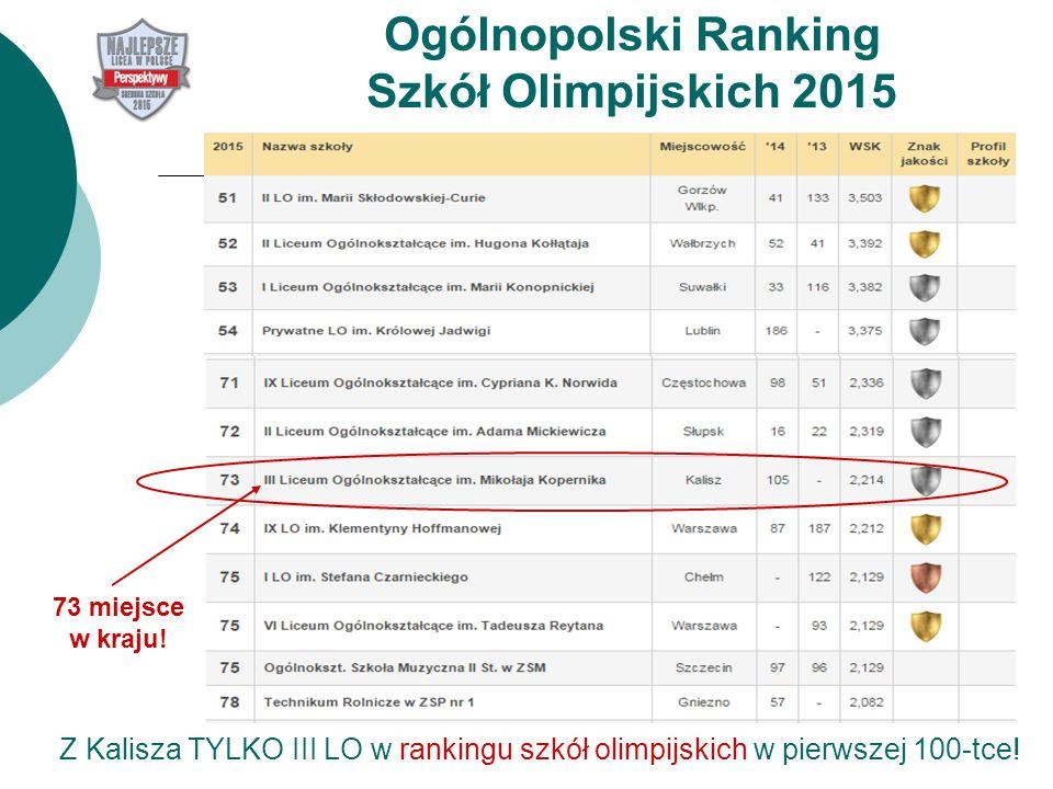 Ogólnopolski Ranking Szkół Olimpijskich 2015 73 miejsce w kraju.