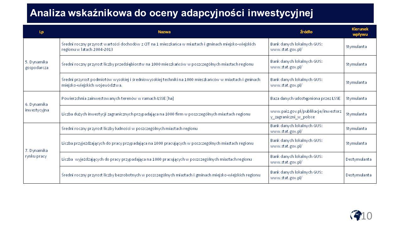 10 Analiza wskaźnikowa do oceny adapcyjności inwestycyjnej