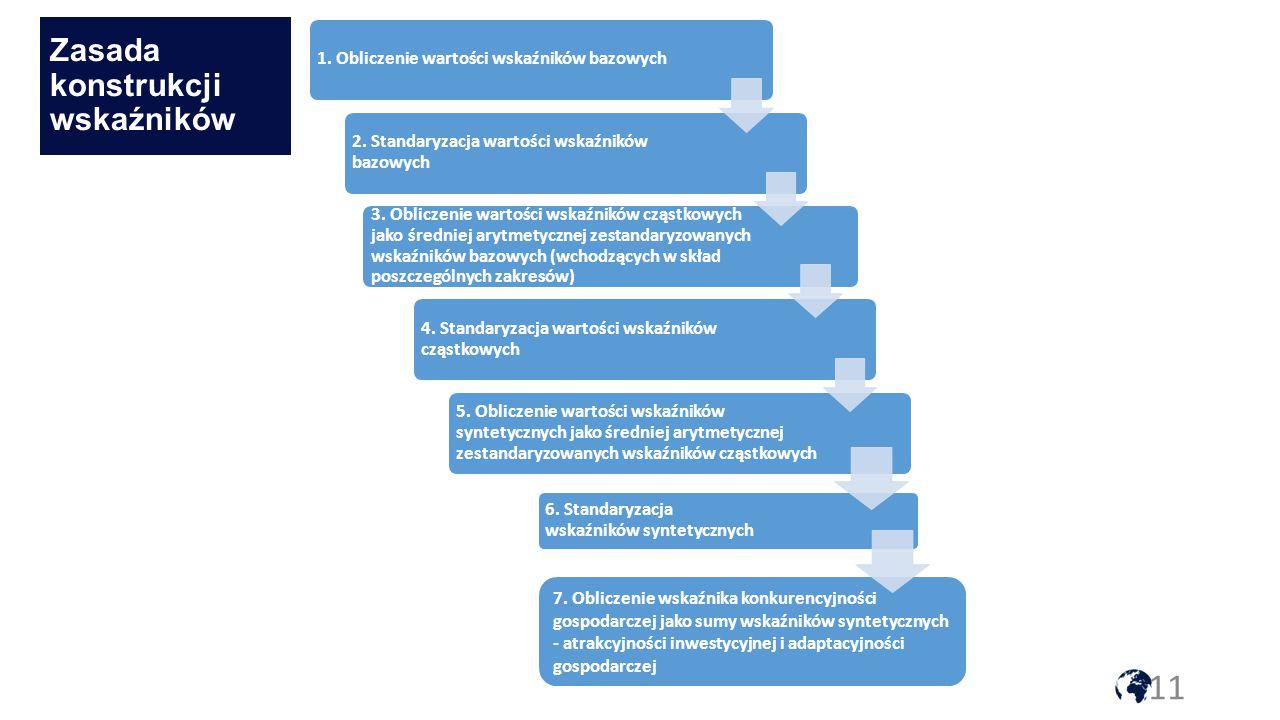 11 Zasada konstrukcji wskaźników 1.Obliczenie wartości wskaźników bazowych 2.