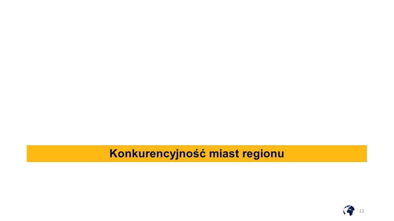 Konkurencyjność miast regionu 12