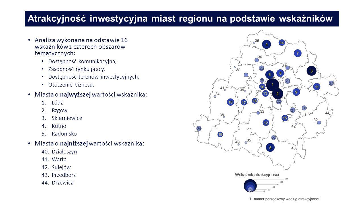 Atrakcyjność inwestycyjna miast regionu na podstawie wskaźników Analiza wykonana na odstawie 16 wskaźników z czterech obszarów tematycznych: Dostępność komunikacyjna, Zasobność rynku pracy, Dostępność terenów inwestycyjnych, Otoczenie biznesu.