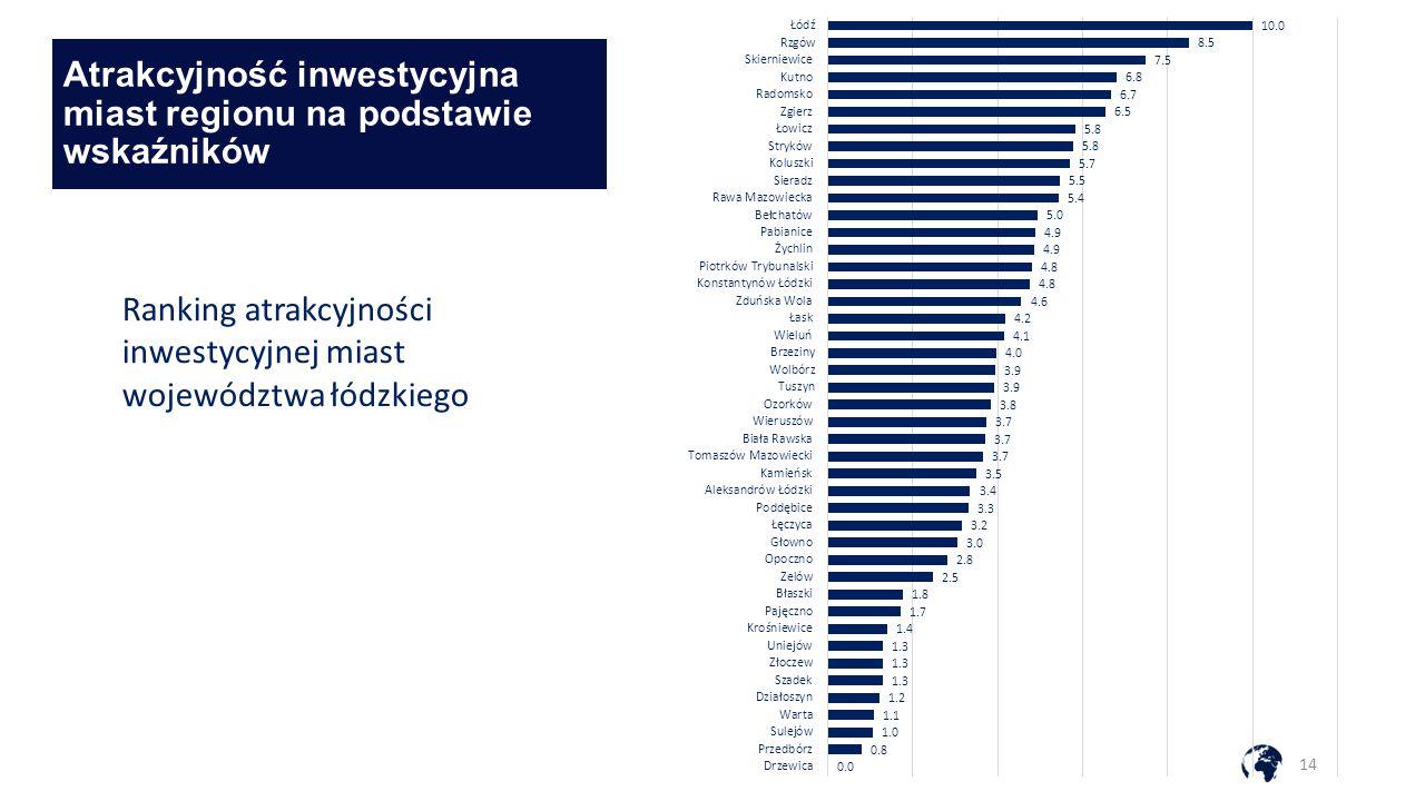 Atrakcyjność inwestycyjna miast regionu na podstawie wskaźników 14 Ranking atrakcyjności inwestycyjnej miast województwa łódzkiego