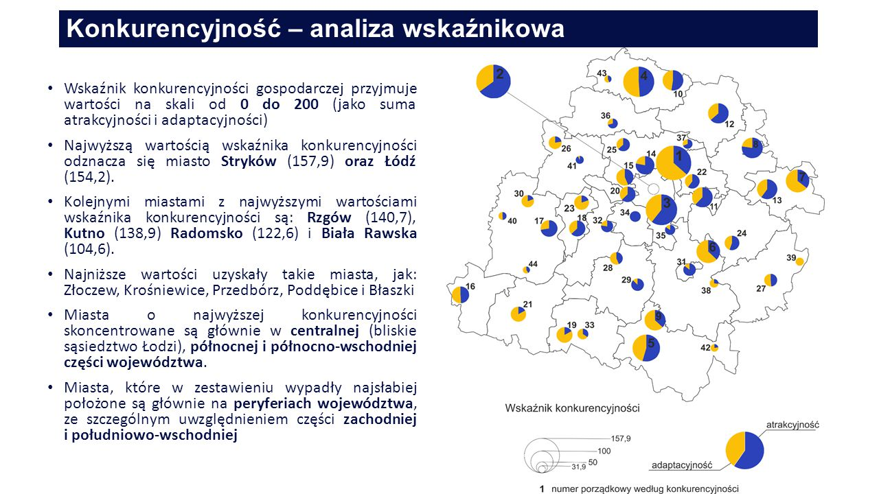 Konkurencyjność – analiza wskaźnikowa 17 Wskaźnik konkurencyjności gospodarczej przyjmuje wartości na skali od 0 do 200 (jako suma atrakcyjności i adaptacyjności) Najwyższą wartością wskaźnika konkurencyjności odznacza się miasto Stryków (157,9) oraz Łódź (154,2).