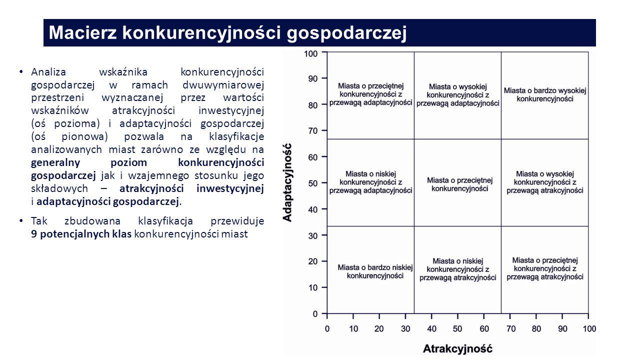 Macierz konkurencyjności gospodarczej 18 Analiza wskaźnika konkurencyjności gospodarczej w ramach dwuwymiarowej przestrzeni wyznaczanej przez wartości wskaźników atrakcyjności inwestycyjnej (oś pozioma) i adaptacyjności gospodarczej (oś pionowa) pozwala na klasyfikacje analizowanych miast zarówno ze względu na generalny poziom konkurencyjności gospodarczej jak i wzajemnego stosunku jego składowych – atrakcyjności inwestycyjnej i adaptacyjności gospodarczej.
