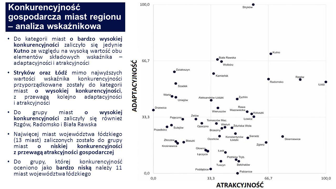 Konkurencyjność gospodarcza miast regionu – analiza wskaźnikowa 19 Do kategorii miast o bardzo wysokiej konkurencyjności zaliczyło się jedynie Kutno ze względu na wysoką wartość obu elementów składowych wskaźnika – adaptacyjności i atrakcyjności Stryków oraz Łódź mimo najwyższych wartości wskaźnika konkurencyjności przyporządkowane zostały do kategorii miast o wysokiej konkurencyjności, z przewagą kolejno adaptacyjności i atrakcyjności Do grupy miast o wysokiej konkurencyjności zaliczyły się również Rzgów, Radomsko i Biała Rawska Najwięcej miast województwa łódzkiego (13 miast) zaliczonych zostało do grupy miast o niskiej konkurencyjności z przewagą atrakcyjności gospodarczej Do grupy, której konkurencyjność oceniono jako bardzo niską należy 11 miast województwa łódzkiego