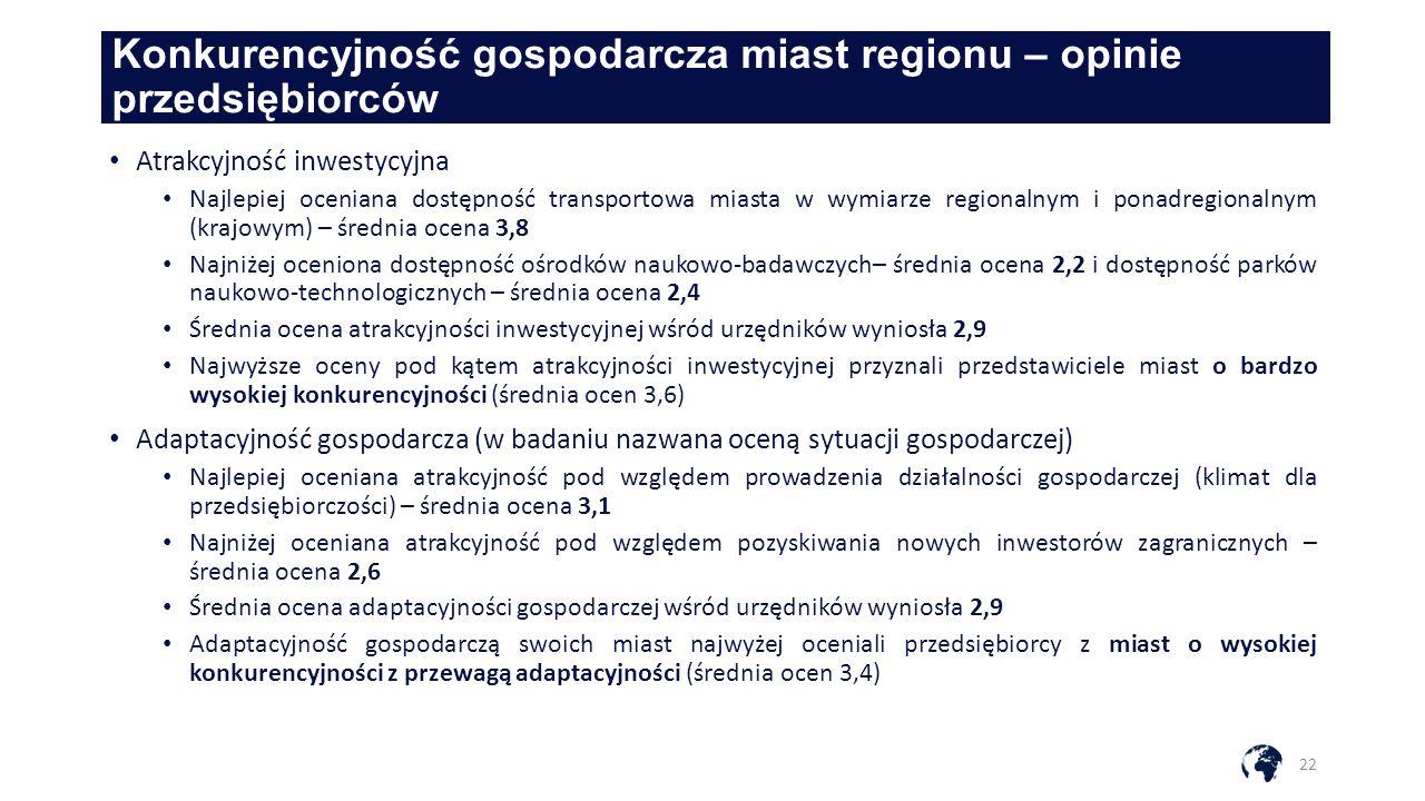 Konkurencyjność gospodarcza miast regionu – opinie przedsiębiorców 22 Atrakcyjność inwestycyjna Najlepiej oceniana dostępność transportowa miasta w wymiarze regionalnym i ponadregionalnym (krajowym) – średnia ocena 3,8 Najniżej oceniona dostępność ośrodków naukowo-badawczych– średnia ocena 2,2 i dostępność parków naukowo-technologicznych – średnia ocena 2,4 Średnia ocena atrakcyjności inwestycyjnej wśród urzędników wyniosła 2,9 Najwyższe oceny pod kątem atrakcyjności inwestycyjnej przyznali przedstawiciele miast o bardzo wysokiej konkurencyjności (średnia ocen 3,6) Adaptacyjność gospodarcza (w badaniu nazwana oceną sytuacji gospodarczej) Najlepiej oceniana atrakcyjność pod względem prowadzenia działalności gospodarczej (klimat dla przedsiębiorczości) – średnia ocena 3,1 Najniżej oceniana atrakcyjność pod względem pozyskiwania nowych inwestorów zagranicznych – średnia ocena 2,6 Średnia ocena adaptacyjności gospodarczej wśród urzędników wyniosła 2,9 Adaptacyjność gospodarczą swoich miast najwyżej oceniali przedsiębiorcy z miast o wysokiej konkurencyjności z przewagą adaptacyjności (średnia ocen 3,4)