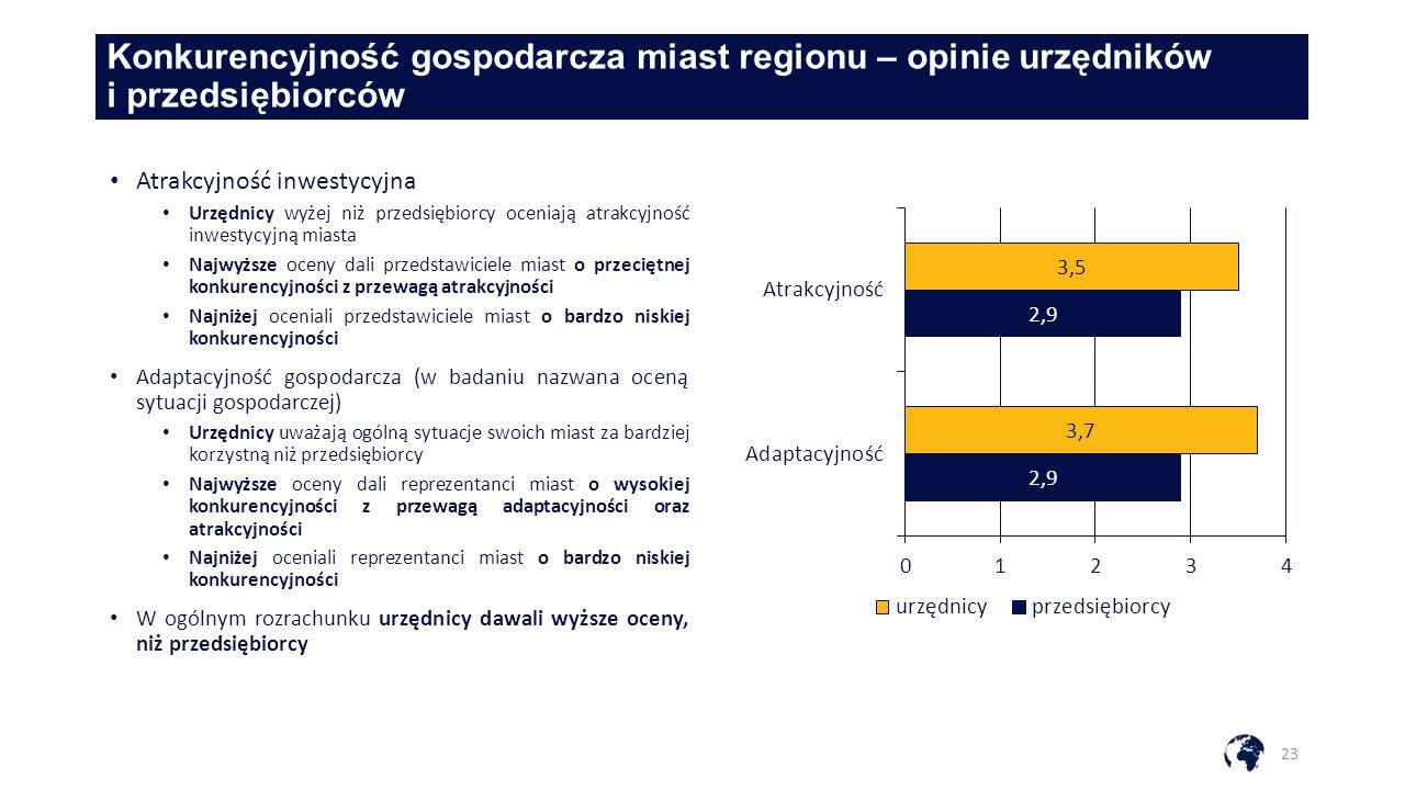 Konkurencyjność gospodarcza miast regionu – opinie urzędników i przedsiębiorców 23 Atrakcyjność inwestycyjna Urzędnicy wyżej niż przedsiębiorcy oceniają atrakcyjność inwestycyjną miasta Najwyższe oceny dali przedstawiciele miast o przeciętnej konkurencyjności z przewagą atrakcyjności Najniżej oceniali przedstawiciele miast o bardzo niskiej konkurencyjności Adaptacyjność gospodarcza (w badaniu nazwana oceną sytuacji gospodarczej) Urzędnicy uważają ogólną sytuacje swoich miast za bardziej korzystną niż przedsiębiorcy Najwyższe oceny dali reprezentanci miast o wysokiej konkurencyjności z przewagą adaptacyjności oraz atrakcyjności Najniżej oceniali reprezentanci miast o bardzo niskiej konkurencyjności W ogólnym rozrachunku urzędnicy dawali wyższe oceny, niż przedsiębiorcy
