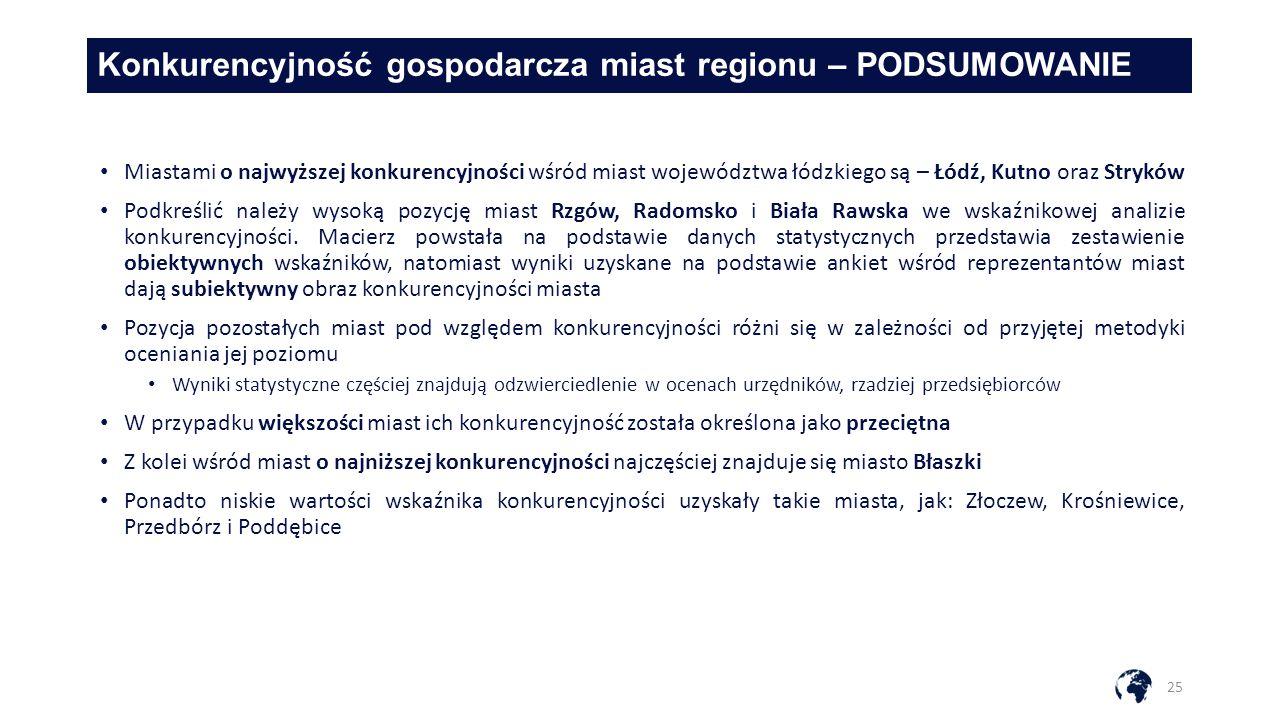 Konkurencyjność gospodarcza miast regionu – PODSUMOWANIE 25 Miastami o najwyższej konkurencyjności wśród miast województwa łódzkiego są – Łódź, Kutno oraz Stryków Podkreślić należy wysoką pozycję miast Rzgów, Radomsko i Biała Rawska we wskaźnikowej analizie konkurencyjności.