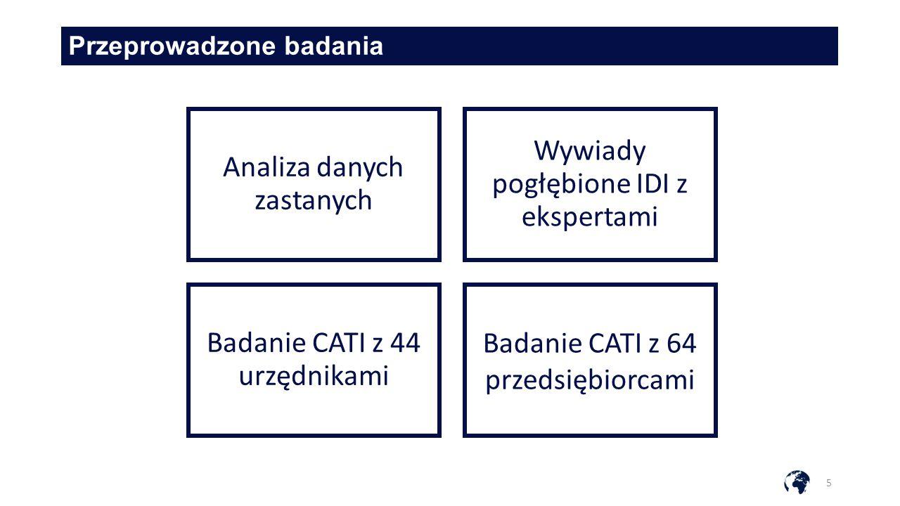 Przeprowadzone badania 5 Analiza danych zastanych Wywiady pogłębione IDI z ekspertami Badanie CATI z 44 urzędnikami Badanie CATI z 64 przedsiębiorcami