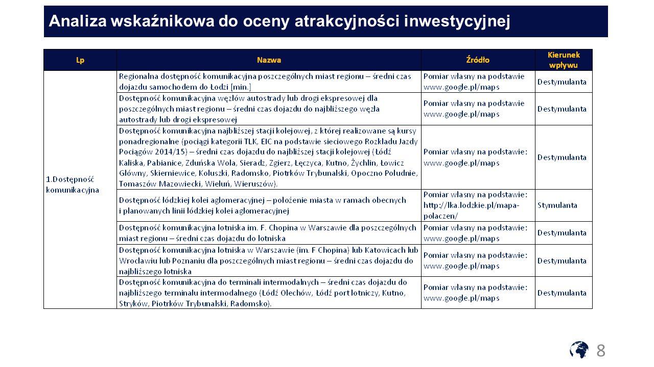 Analiza wskaźnikowa do oceny atrakcyjności inwestycyjnej 8
