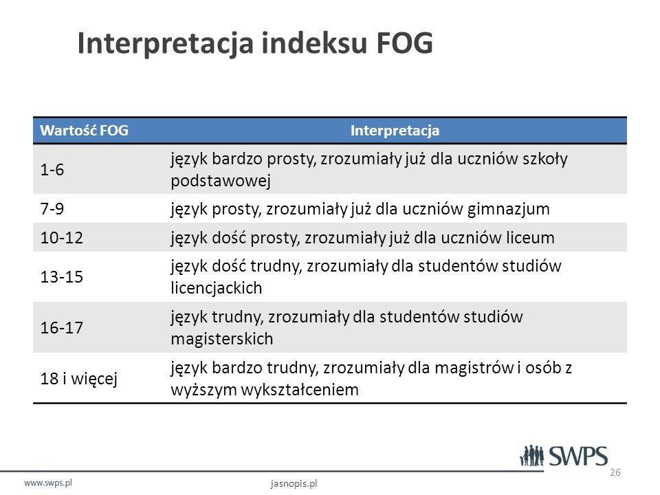 Interpretacja indeksu FOG jasnopis.pl 26 Wartość FOGInterpretacja 1-6 język bardzo prosty, zrozumiały już dla uczniów szkoły podstawowej 7-9język prosty, zrozumiały już dla uczniów gimnazjum 10-12język dość prosty, zrozumiały już dla uczniów liceum 13-15 język dość trudny, zrozumiały dla studentów studiów licencjackich 16-17 język trudny, zrozumiały dla studentów studiów magisterskich 18 i więcej język bardzo trudny, zrozumiały dla magistrów i osób z wyższym wykształceniem