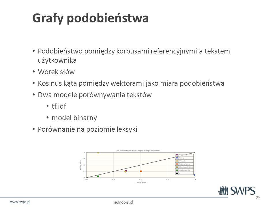 Grafy podobieństwa Podobieństwo pomiędzy korpusami referencyjnymi a tekstem użytkownika Worek słów Kosinus kąta pomiędzy wektorami jako miara podobieństwa Dwa modele porównywania tekstów tf.idf model binarny Porównanie na poziomie leksyki jasnopis.pl 29
