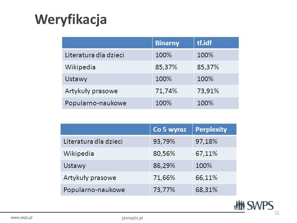 Weryfikacja jasnopis.pl 32 Co 5 wyrazPerplexity Literatura dla dzieci93,79%97,18% Wikipedia80,56%67,11% Ustawy86,29%100% Artykuły prasowe71,66%66,11% Popularno-naukowe73,77%68,31% Binarnytf.idf Literatura dla dzieci100% Wikipedia85,37% Ustawy100% Artykuły prasowe71,74%73,91% Popularno-naukowe100%