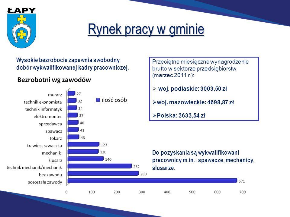 Rynek pracy w gminie Wysokie bezrobocie zapewnia swobodny dobór wykwalifikowanej kadry pracowniczej. Do pozyskania są wykwalifikowani pracownicy m.in.