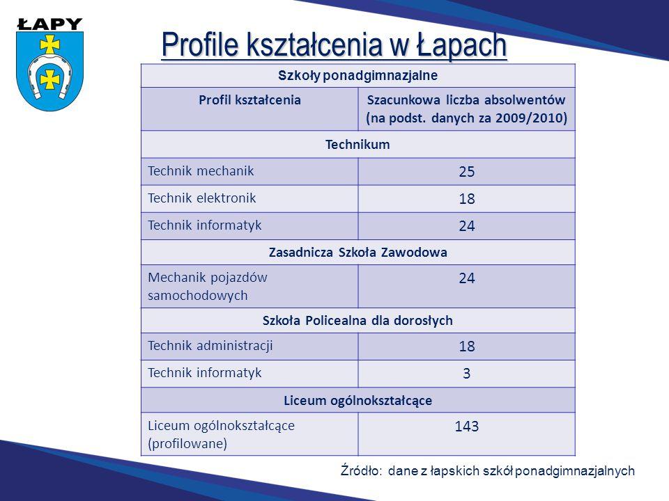 Profile kształcenia w Łapach Szkoły ponadgimnazjalne Profil kształcenia Szacunkowa liczba absolwentów (na podst. danych za 2009/2010) Technikum Techni