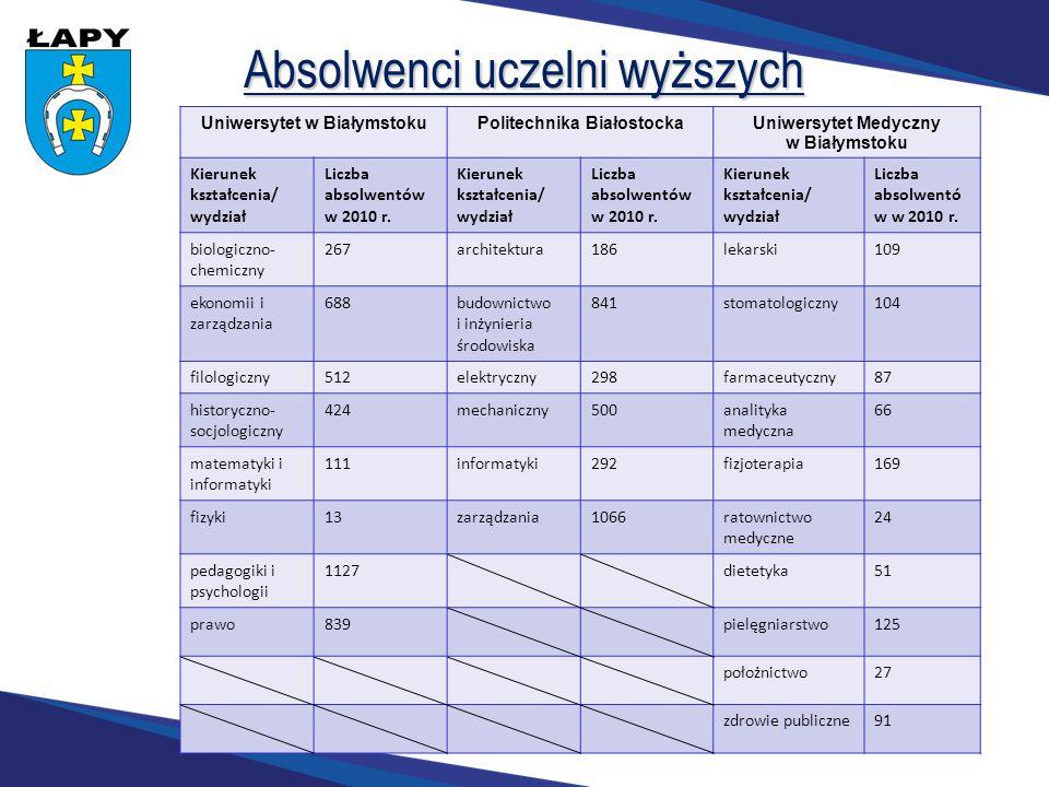Absolwenci uczelni wyższych Źródło: na podstawie danych z uczelni wyższych Uniwersytet w BiałymstokuPolitechnika BiałostockaUniwersytet Medyczny w Bia