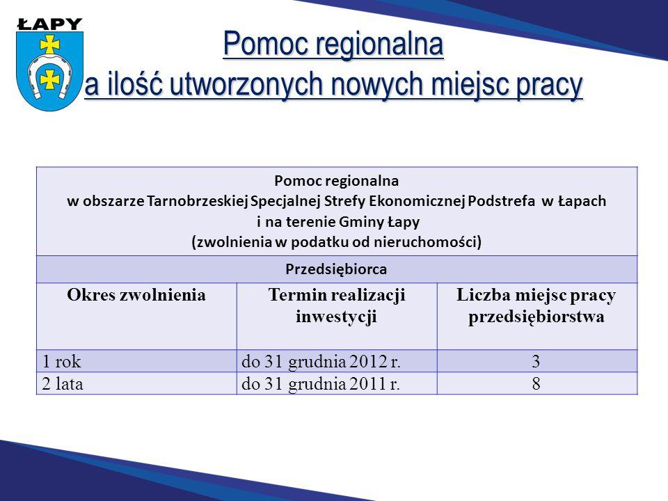 Pomoc regionalna a ilość utworzonych nowych miejsc pracy Pomoc regionalna w obszarze Tarnobrzeskiej Specjalnej Strefy Ekonomicznej Podstrefa w Łapach