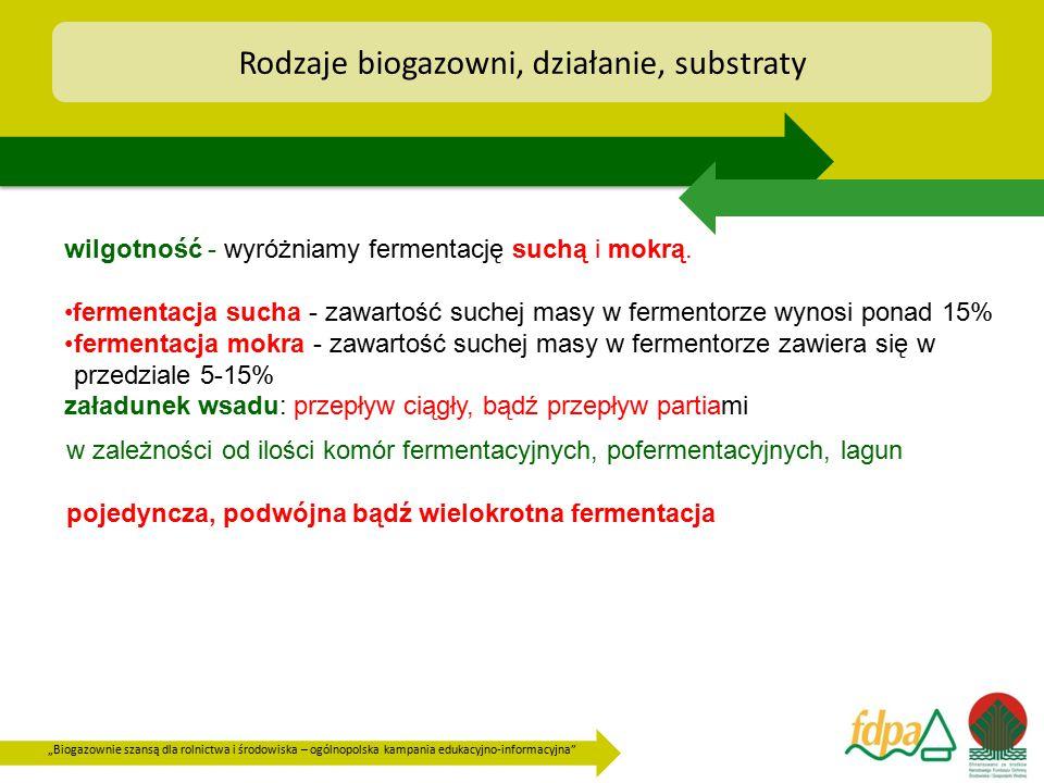 """""""Biogazownie szansą dla rolnictwa i środowiska – ogólnopolska kampania edukacyjno-informacyjna"""" Rodzaje biogazowni, działanie, substraty wilgotność -"""