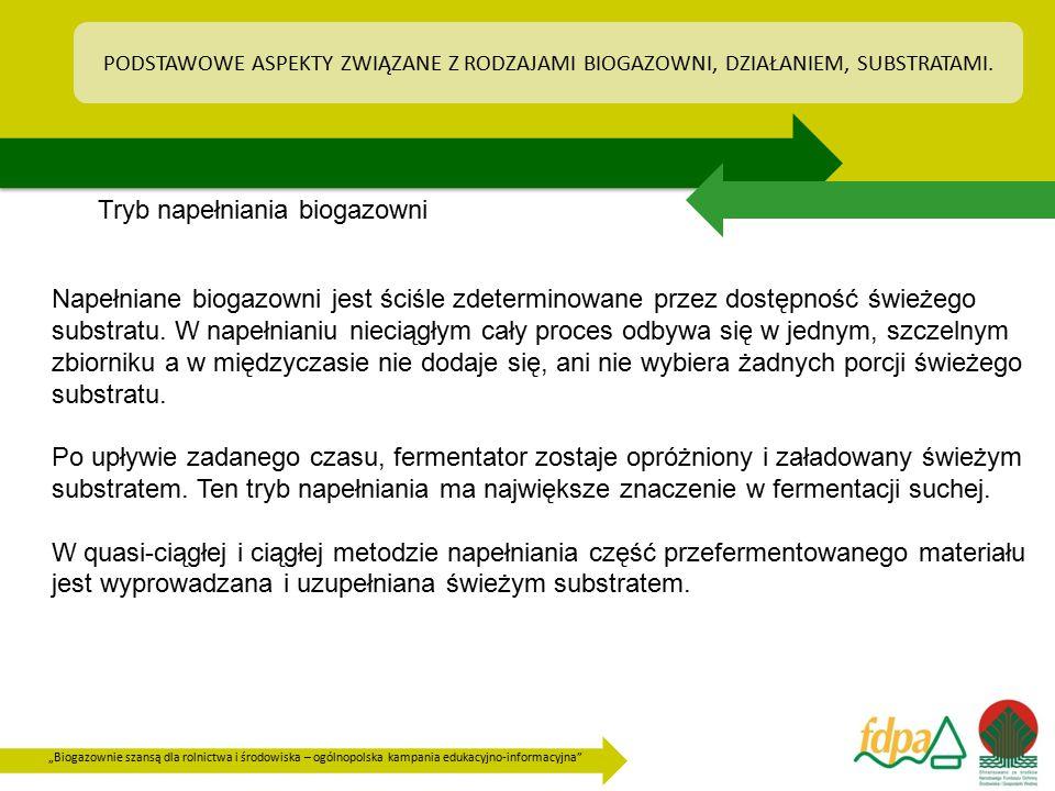 """""""Biogazownie szansą dla rolnictwa i środowiska – ogólnopolska kampania edukacyjno-informacyjna"""" PODSTAWOWE ASPEKTY ZWIĄZANE Z RODZAJAMI BIOGAZOWNI, DZ"""