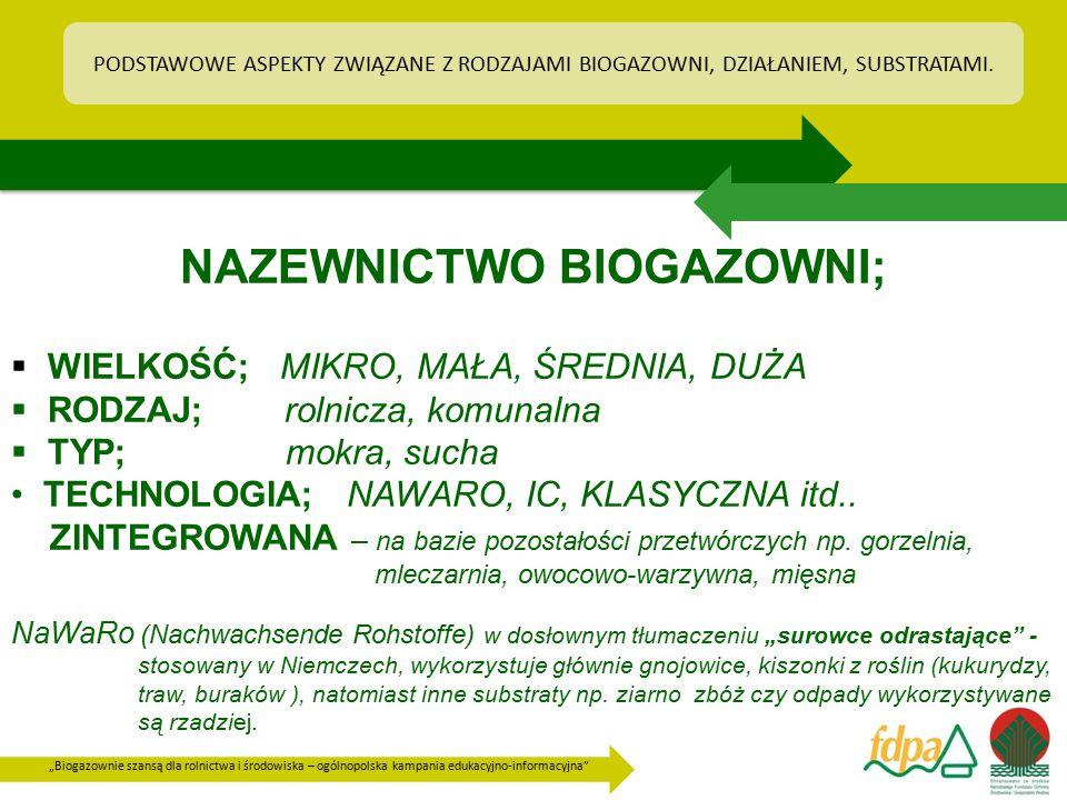"""""""Biogazownie szansą dla rolnictwa i środowiska – ogólnopolska kampania edukacyjno-informacyjna"""" NAZEWNICTWO BIOGAZOWNI;  WIELKOŚĆ; MIKRO, MAŁA, ŚREDN"""
