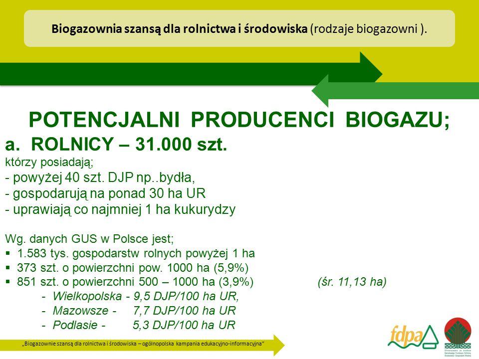 """""""Biogazownie szansą dla rolnictwa i środowiska – ogólnopolska kampania edukacyjno-informacyjna"""" POTENCJALNI PRODUCENCI BIOGAZU; a. ROLNICY – 31.000 sz"""