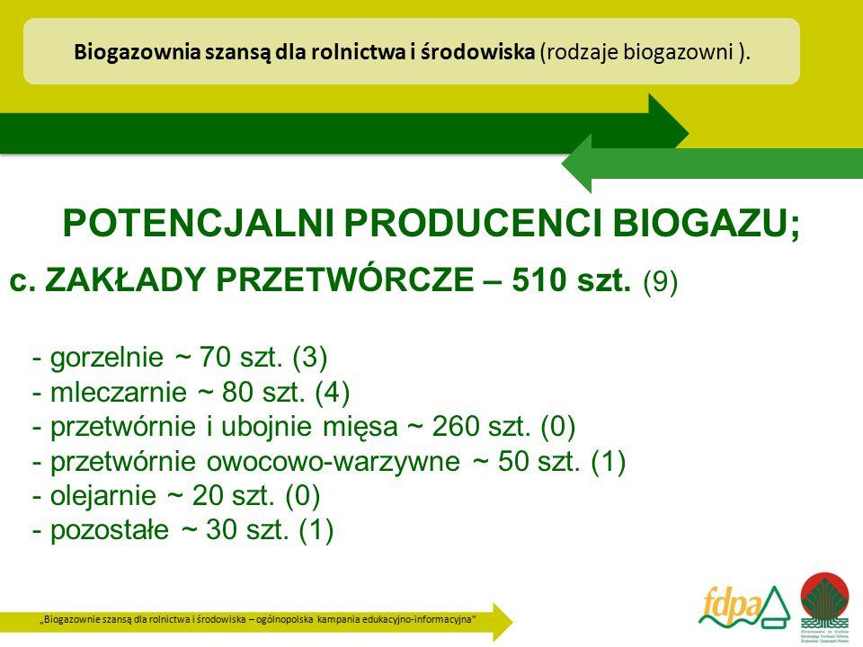 """""""Biogazownie szansą dla rolnictwa i środowiska – ogólnopolska kampania edukacyjno-informacyjna"""" POTENCJALNI PRODUCENCI BIOGAZU; c. ZAKŁADY PRZETWÓRCZE"""